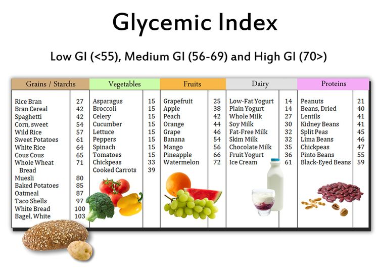 Glycemic Index Food